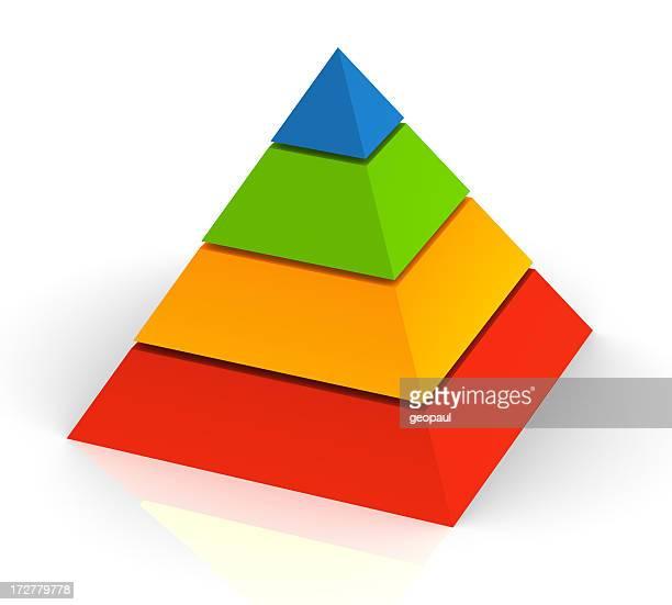 Pyramide de la hiérarchie