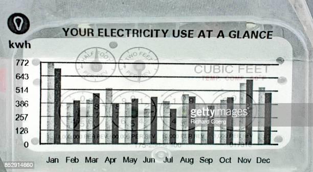 Residential utility meters