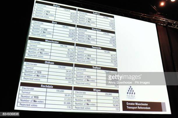 Results from the Manchester Transport Referendum are displayed on a large screen at Manchester Central conference centre