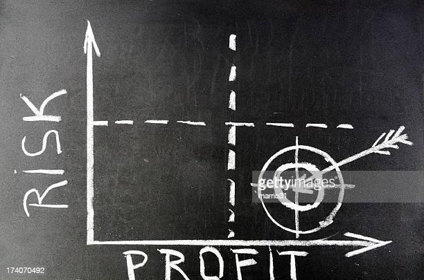 Rischio-profitti