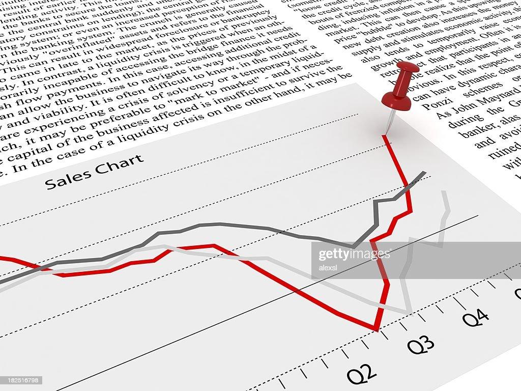 Sales Chart Analysis