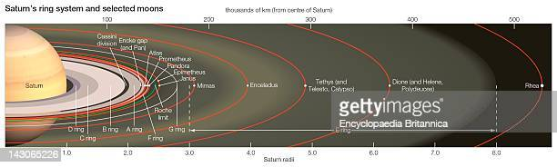 Saturn'S Ring System A Diagram Shows The Full Ring System Of Saturn With Red Lines Indicating The Orbits Of Some Of The Moons Within The System