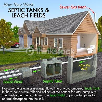Septic Tank Diagram Stock Photo Thinkstock