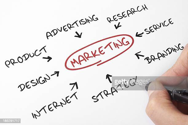 A short how to guide to marketing