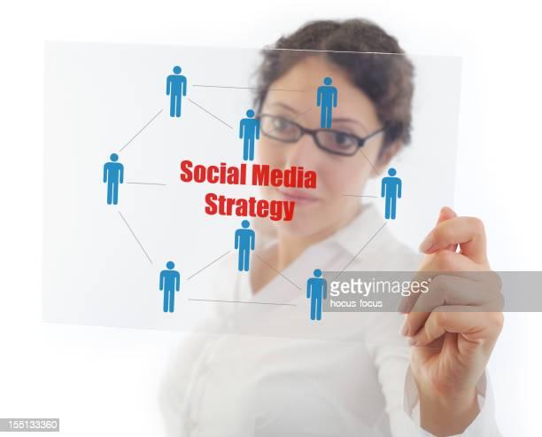 Estratégia de redes sociais