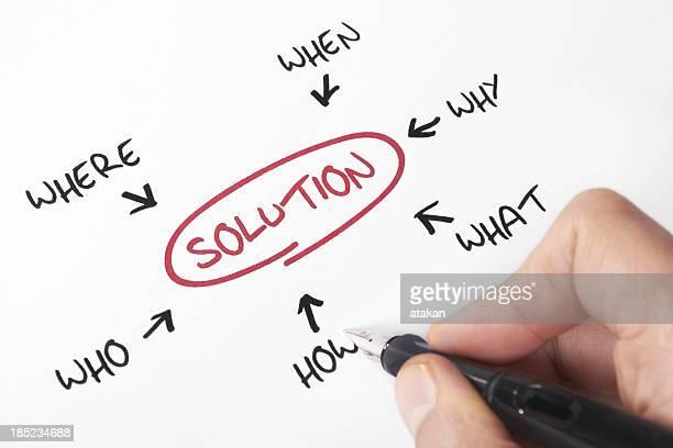 La soluzione