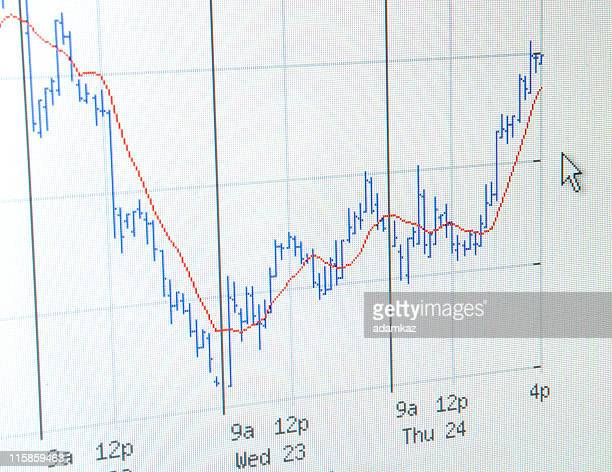 Stock Chart Computer Screen