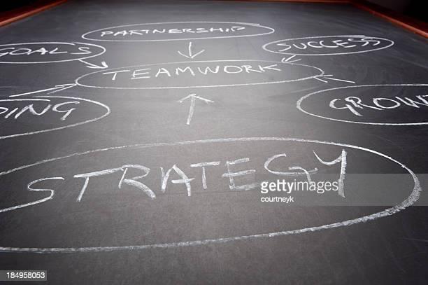 Strategy written on a black chalkboard
