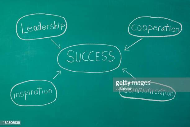Success Concept Chalkdrawing