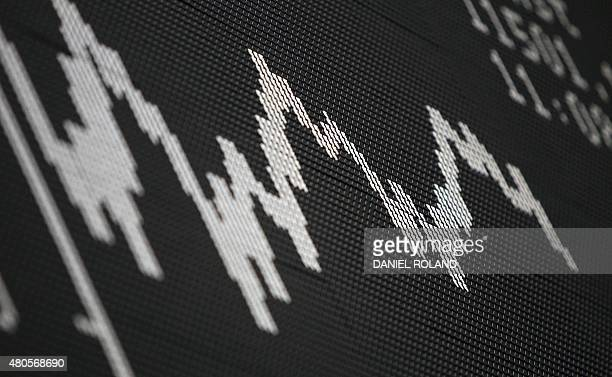 The chart of Germany's share index DAX is being displayed at the stock exchange in Frankfurt am Main western Germany on July 13 2015 European stock...