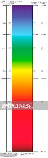 The Colours Of The Visible Spectrum Vary According To Their Wavelengths