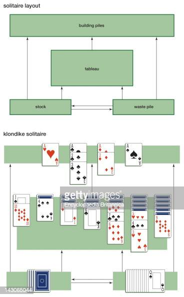 The Generic Layout For Solitaire Games Is Shown Along With The Specific Layout Of The Klondike Solitaire Variant During Play