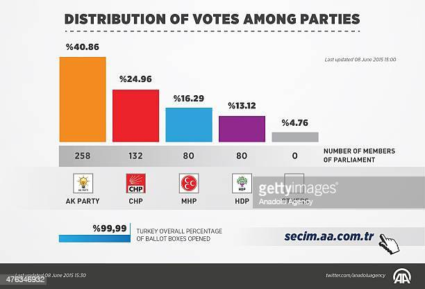 The graphic shows Vote counting process continues following end of Turkey's 25th parliamentary elections Number of ballot boxes opened has reached to...