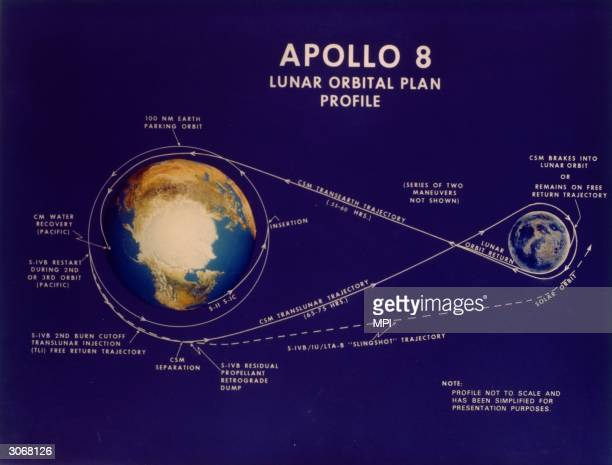 The lunar orbital plan profile for the manned Apollo 8 shuttle its proposed trajectory around the moon to assess potential landing sites for future...