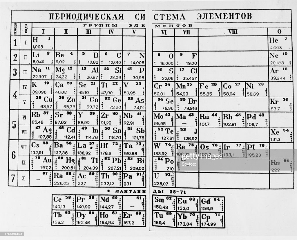 Mendeleev mendeleyevs periodic table of the elements dmitry the periodic table of elements as proposed by russian chemist dmitry mendeleev mendeleyev gamestrikefo Gallery