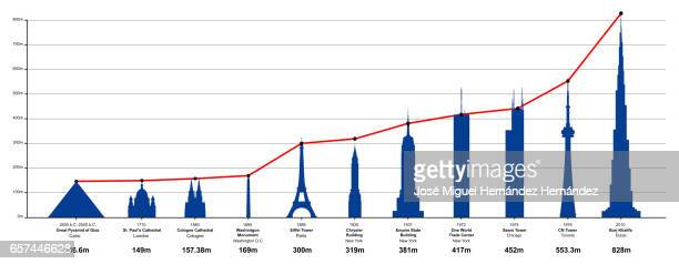 The World's Tallest Historical Structures (Diagram Illustration)