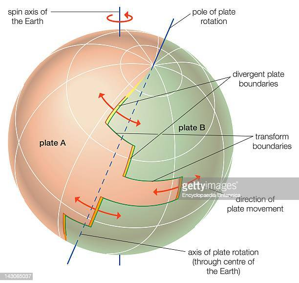 Theoretical Depiction Of The Movement Of Tectonic Plates Across Earth'S Surface