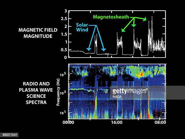 This graph illustrates the series of sonic booms that took place when the Cassini spacecraft crossed Saturn's bow shock A bow shock is a shock wave...