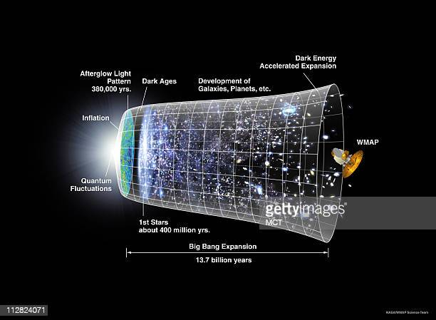 This illustration shows how astronomers believe the universe developed from the 'Big Bang' 137 billion years ago to today They know very little about...