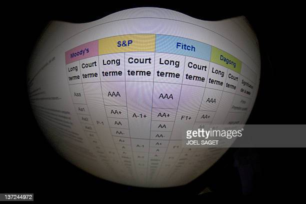 This picture taken on January 17 2012 in Paris shows a closeup of a webpage of notice board of Ratings agencies AFP PHOTO / JOEL SAGET