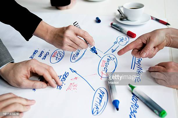 Three people writing mindmap