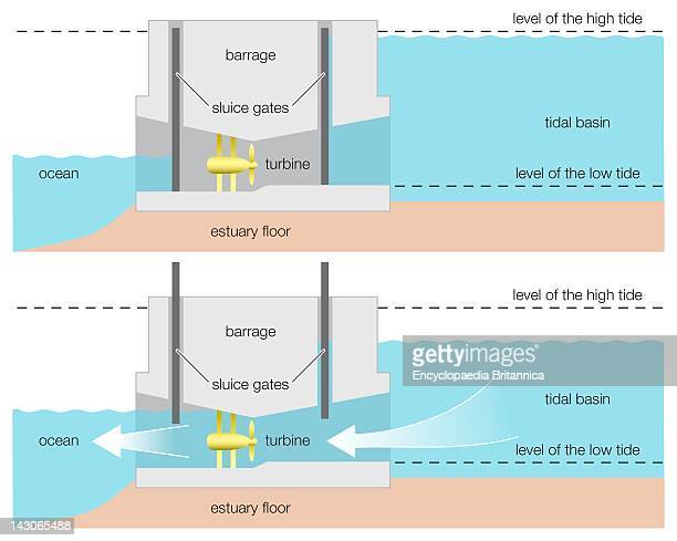 Tidal Power Diagram Of A Tidal Power Barrage