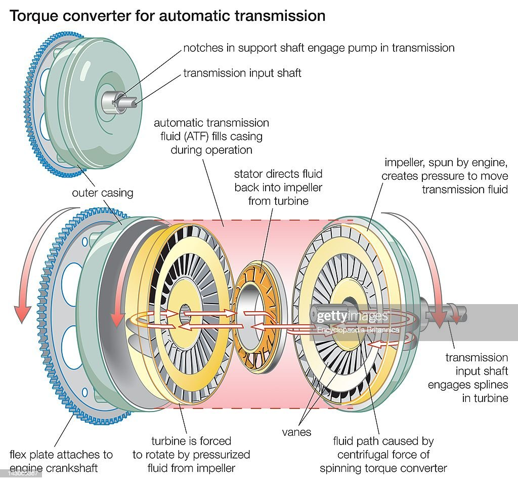 torque converter a torque converter for automatic transmission picture id143065367?s\\\=594x594 stator transmission diagram wiring diagram schema img