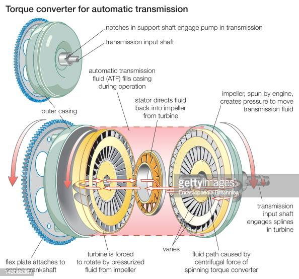 Torque Converter Diagram : Torque converter stock photos and pictures getty images