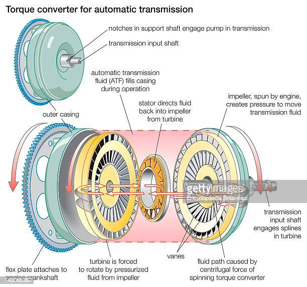 Torque Converter A Torque Converter For Automatic Transmission