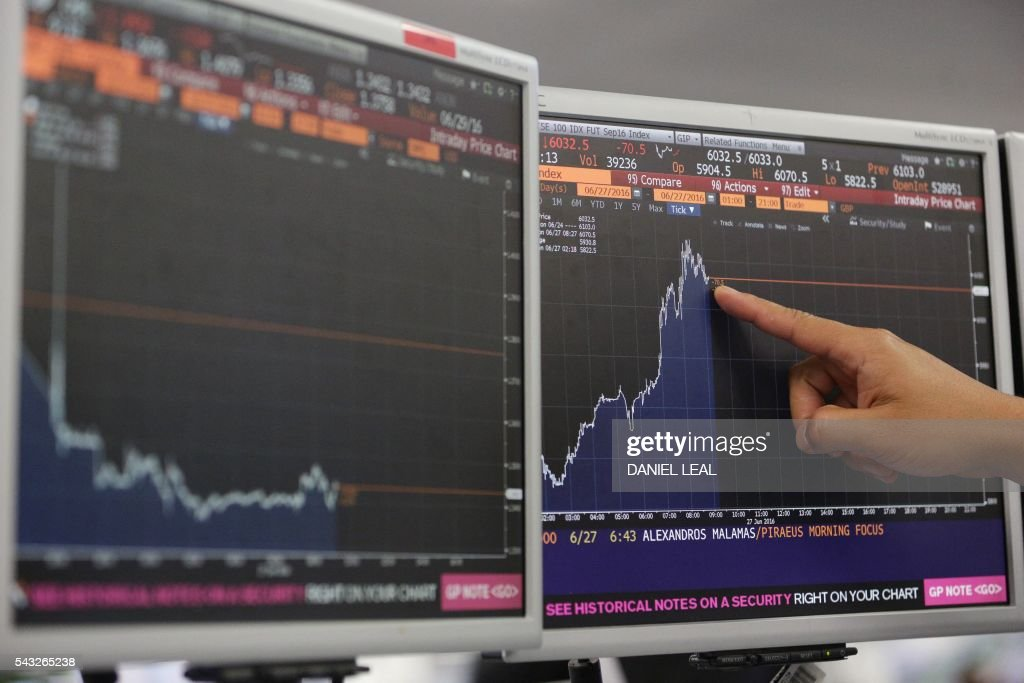 A trader from ETX Capital points to a Bloomberg terminal showing the FTSE 100 index following a speech by Finance minister George Osborne in central london on June 24, 2015. European stock markets mostly slid Monday as British finance minister George Osborne attempted to calm jitters after last week's shock Brexit referendum. / AFP / DANIEL