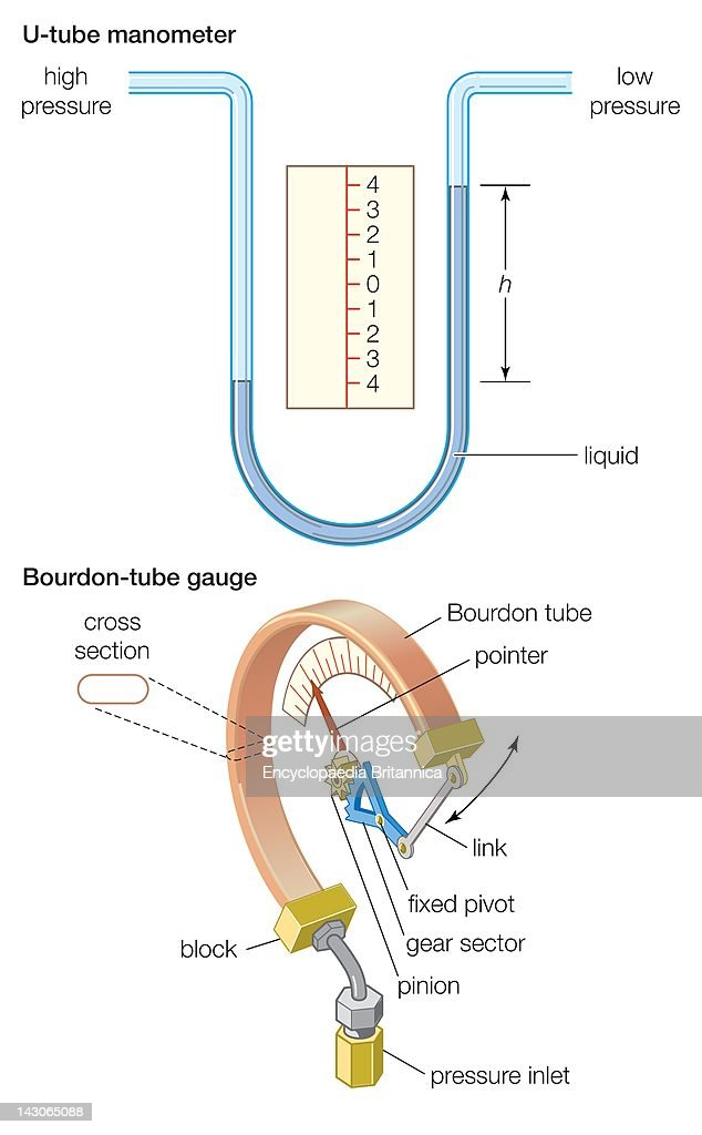 manometer. two types of pressure gauge: the u-tube manometer and bourdon-tube