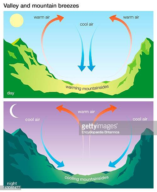 Valley And Mountain Breezes Dynamics Of The Valley And Mountain Wind System Which Creates A Valley Breeze During The Day And A Mountain Breeze At...