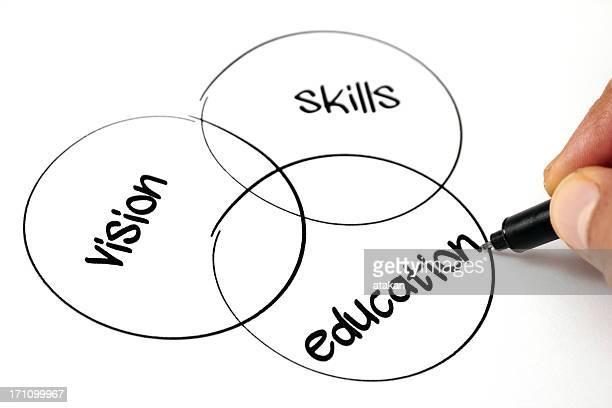 Venn diagram career plan of vision skills and education