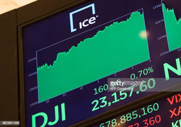 A video board display's the day's closing number after the closing bell of the Dow Industrial Average at the New York Stock Exchange on October 18...