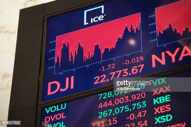 A video board display's the day's number after the closing bell of the Dow Industrial Average at the New York Stock Exchange on October 6 2017 in New...