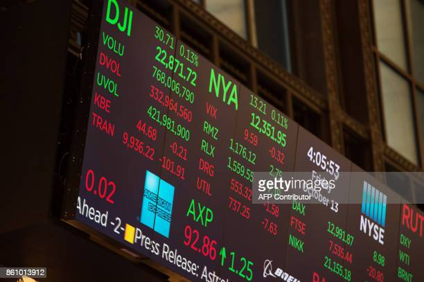 A video board display's the day's numbers after the closing bell of the Dow Industrial Average at the New York Stock Exchange on October 13 2017 in...