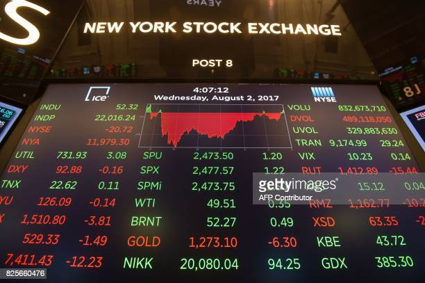 A video board show's that the Dow closed above 22000 points after the closing bell of the Dow Jones Industrial Average at the New York Stock Exchange...