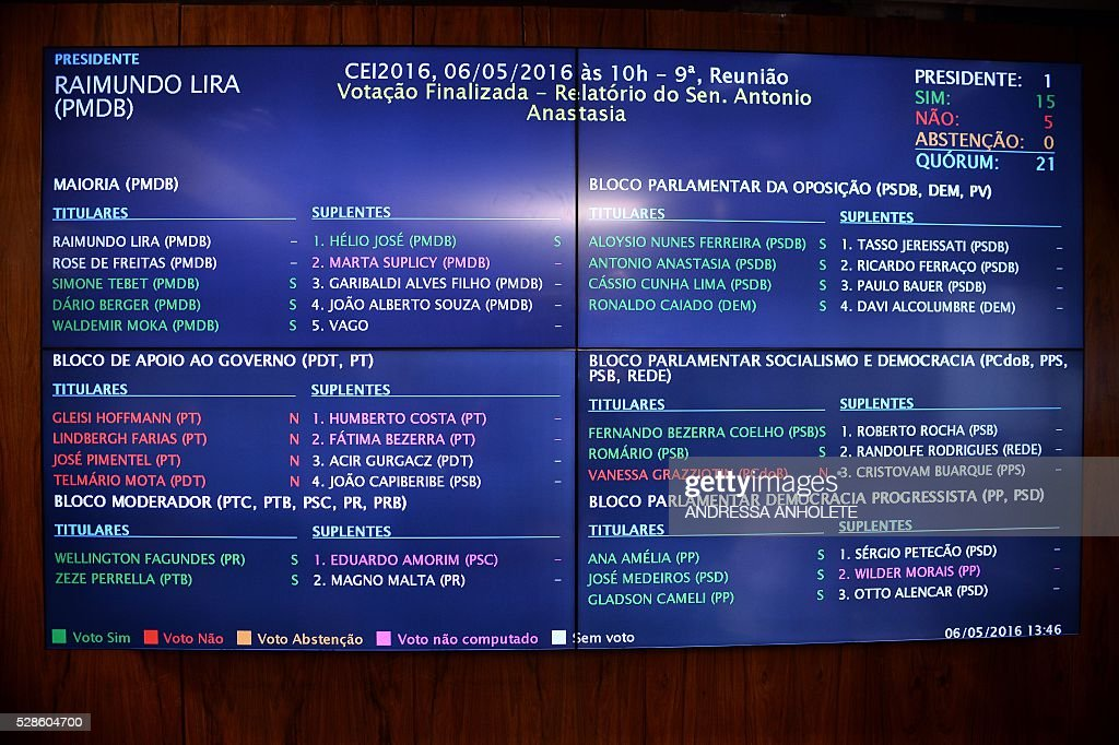 View the panel showing the result of the Senate's Impeachment Special Committee against President Dilma Rousseff vote in Brasilia on May 6, 2016. A special committee in Brazil's Senate voted Friday to approve starting an impeachment trial against President Dilma Rousseff, who now faces being suspended from office in less than a week. The committee's recommendation was non-binding but marked the last formal stage before the full Senate votes Wednesday on whether to put the leftist leader on trial. Rousseff is accused of illegally manipulating government budget accounts. / AFP / ANDRESSA