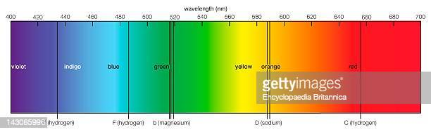Visible Solar Spectrum The Visible Solar Spectrum Showing Prominent Fraunhofer Lines Representing Wavelengths At Which Light Is Absorbed By Elements