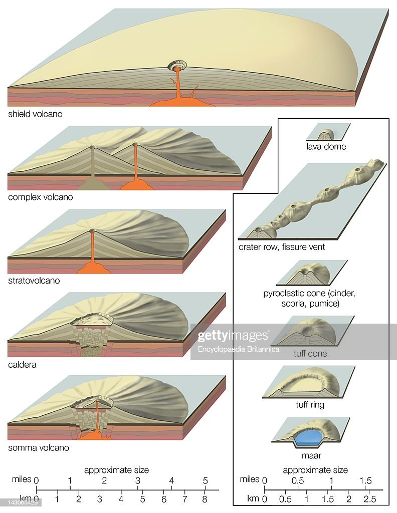 Volcanic Landforms, Profiles Of Volcanic Landforms, Shown Vertically Exaggerated, And With Those Shown At Right Out Of Scale To Those Shown At Left.