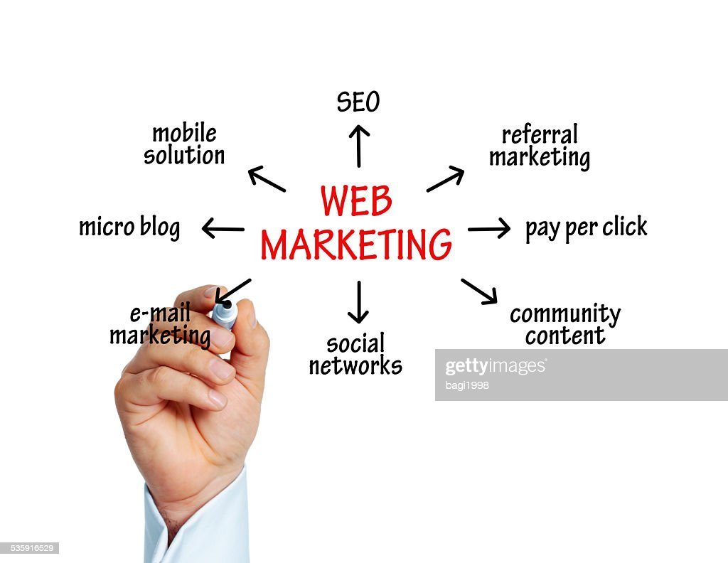 Marketing en Web : Foto de stock