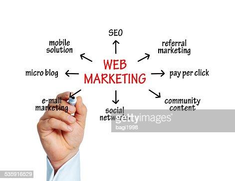 Web Marketing : Stock Photo