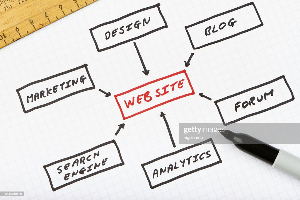 Web Site design plan