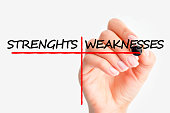 What are your strengths and weaknesses interview question