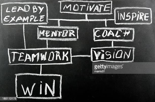win diagram