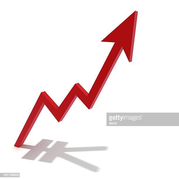 Yen Financial Chart