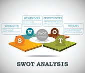 SWOT analysis 3D template with main question