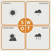 SWOT Analysis table  - weather elements - orange, black and gray design