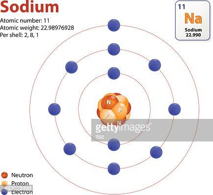 Sodium Model Atom Sodium Model Vect...