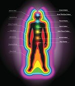 Vector Illustration of Human Auras and Chakras, Eps10 Vector, Gradient Mesh nad Transparency Used